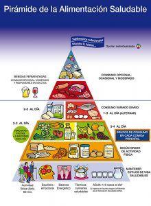 Pirámide de la Alimentación Saludable para la población española