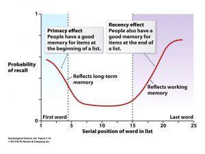 Atención y Memoria. Efectos de Primacía y de Recencia.